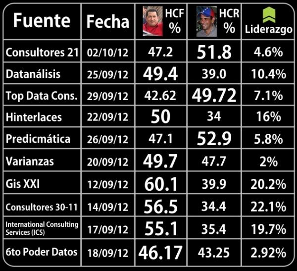 Encuestas Elecciones Presidenciales 7-O 2012